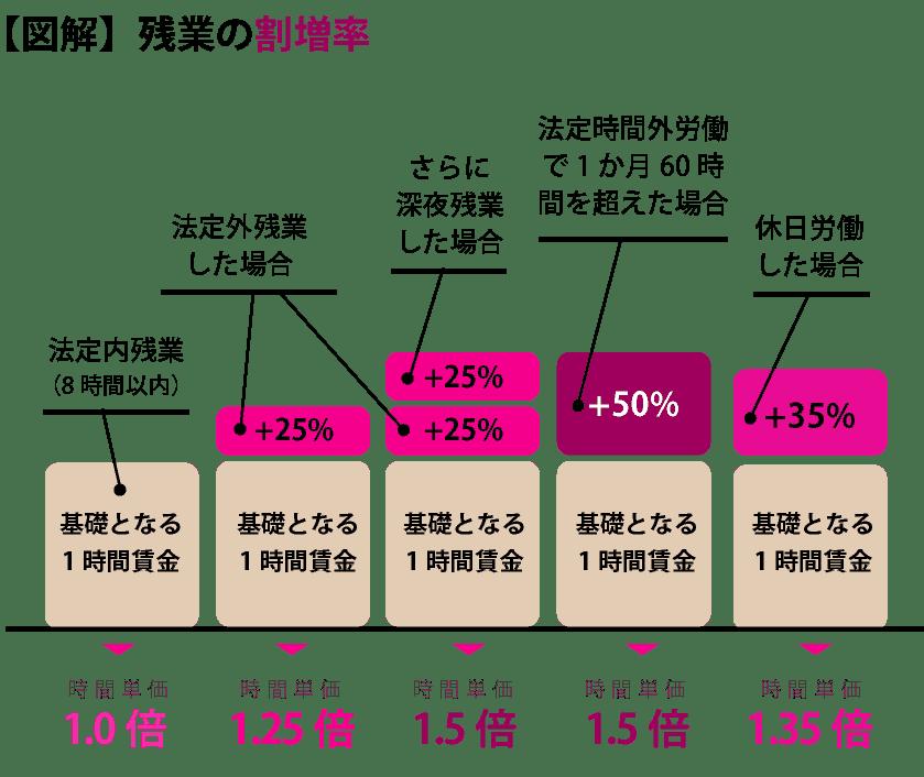 残業代・割増率の図解